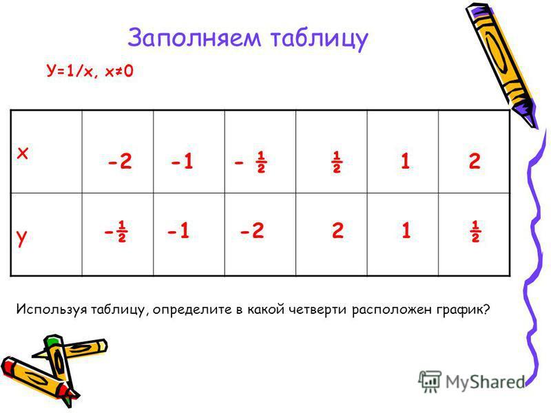 Заполняем таблицу х у У=1/х, х 0 -2 -1 - ½ -½ -1 -2 ½ 1 2 2 1 ½ Используя таблицу, определите в какой четверти расположен график?