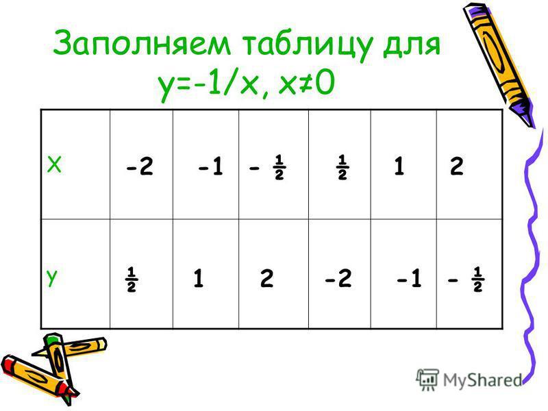 Заполняем таблицу для у=-1/х, х 0 Х у -2 -1 - ½ ½ 1 2 -2 -1 - ½ ½ 1 2