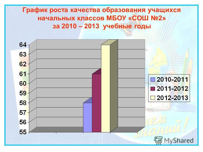 График роста качества образования учащихся начальных классов МБОУ «СОШ 2» за 2010 – 2013 учебные годы