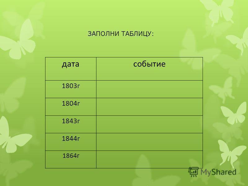 ЗАПОЛНИ ТАБЛИЦУ: дата событие 1803 г 1804 г 1843 г 1844 г 1864 г