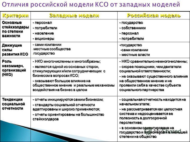 Критерии Западные модели Российская модель Основные стейкхолдеры по степени важности - персонал - потребители - население - акционеры - государство - собственники - персонал - потребители Движущие силы развития КСО - сами компании - местные сообществ