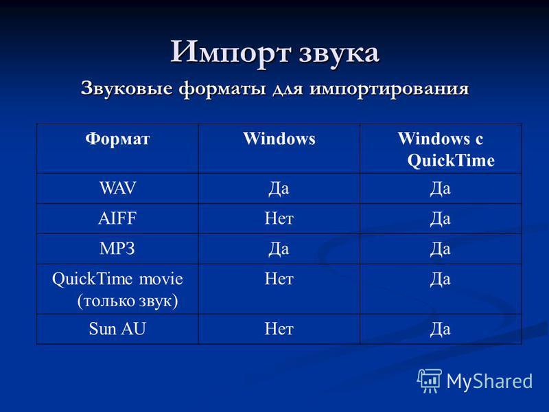Импорт звука Звуковые форматы для импортирования ФорматWindowsWindows с QuickTime WAVДа AIFFНет Да МРЗДа QuickTime movie (только звук) Нет Да Sun AUНет Да