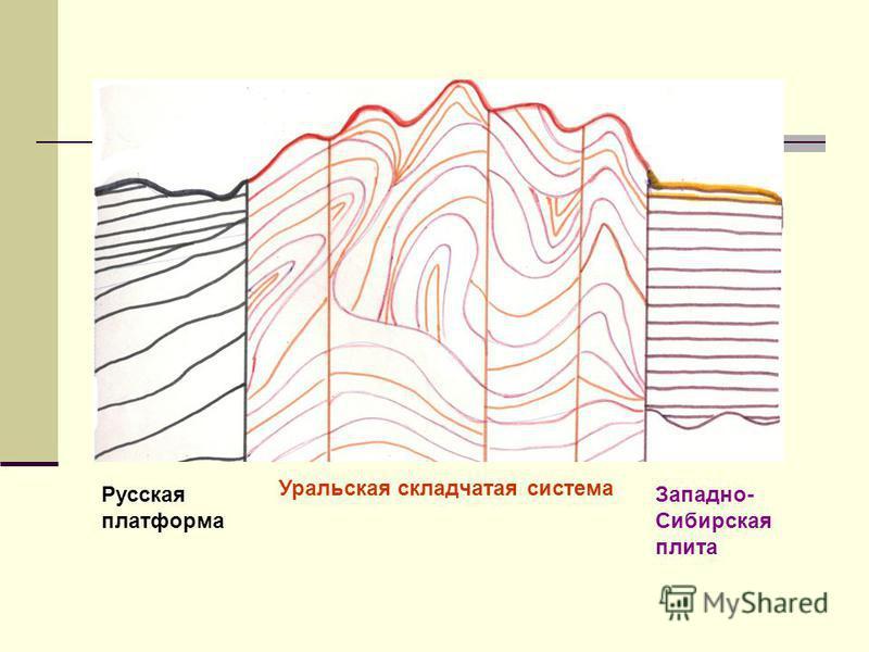 Русская платформа Уральская складчатая система Западно- Сибирская плита