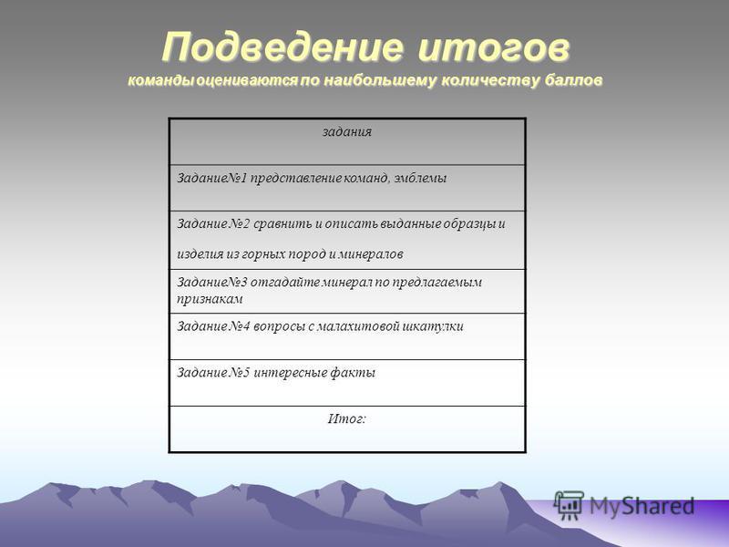 Подведение итогов команды оцениваются по наибольшему количеству баллов задания Задание 1 представление команд, эмблемы Задание 2 сравнить и описать выданные образцы и изделия из горных пород и минералов Задание 3 отгадайте минерал по предлагаемым при
