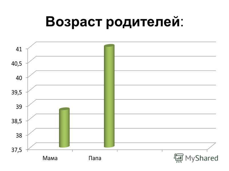 Возраст родителей: