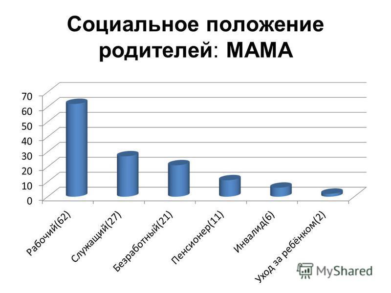 Социальное положение родителей: МАМА