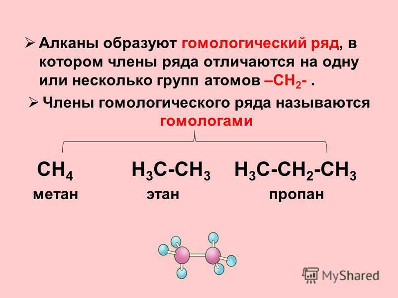 Алканы образуют гомологический ряд, в котором члены ряда отличаются на одну или несколько групп атомов –СН 2 -. Члены гомологического ряда называются гомологами СН 4 Н 3 С-СН 3 Н 3 С-СН 2 -СН 3 метан этан пропан