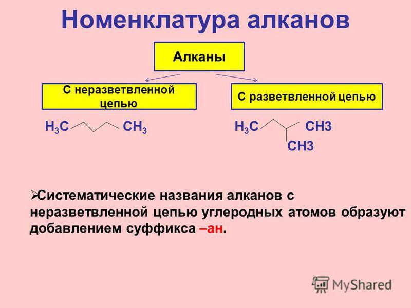 Номенклатура алканов Н 3 С СН 3 Н 3 С СН3 СН3 Систематические названия алканов с неразветвленной цепью углеродных атомов образуют добавлением суффикса –ан. Алканы С неразветвленной цепью С разветвленной цепью