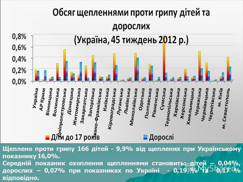 Щеплено проти грипу 166 дітей - 9,9% від щеплених при Українському показнику 16,0%. Середній показник охоплення щепленнями становить: дітей – 0,04%, дорослих – 0,07% при показниках по Україні - 0,19 % та 0,17 % відповідно.