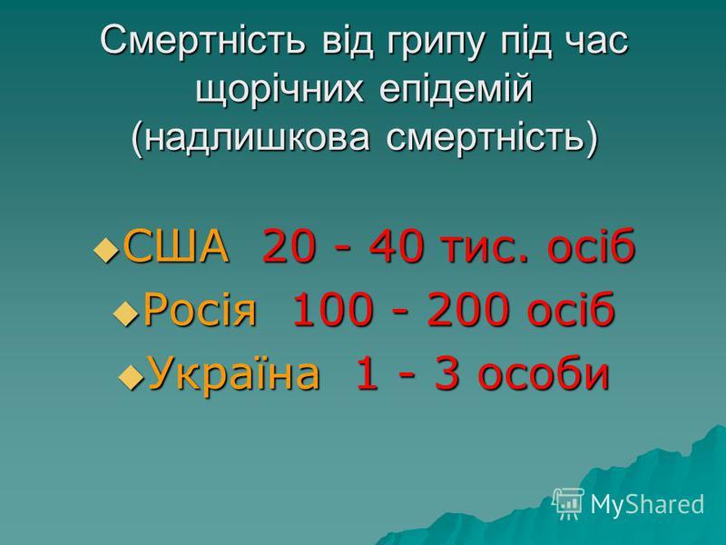 Смертність від грипу під час щорічних епідемій (надлишкова смертність) США 20 - 40 тис. осіб США 20 - 40 тис. осіб Росія 100 - 200 осіб Росія 100 - 200 осіб Україна 1 - 3 особи Україна 1 - 3 особи