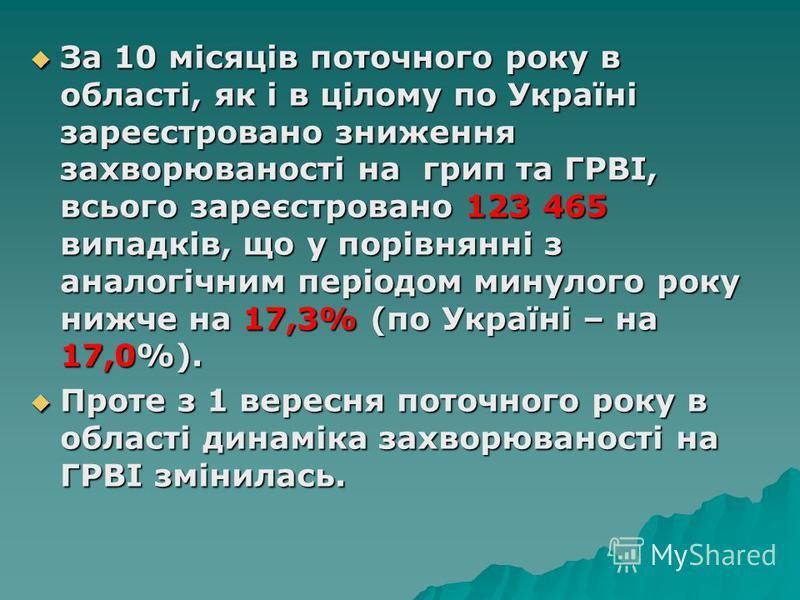 За 10 місяців поточного року в області, як і в цілому по Україні зареєстровано зниження захворюваності на грип та ГРВІ, всього зареєстровано 123 465 випадків, що у порівнянні з аналогічним періодом минулого року нижче на 17,3% (по Україні – на 17,0%)