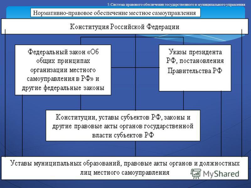 Презентация на тему Правовое обеспечение государственного и  Система правового обеспечения государственного и муниципального управления Нормативно правовое обеспечение местное самоуправления