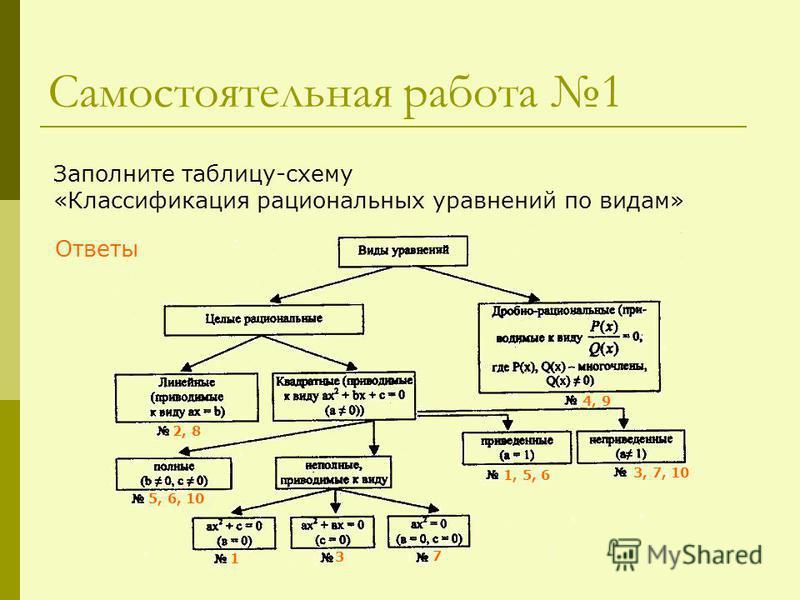 Самостоятельная работа 1 Заполните таблицу-схему «Классификация рациональных уравнений по видам» 2, 8 5, 6, 10 1 3 7 1, 5, 6 3, 7, 10 4, 9 Ответы