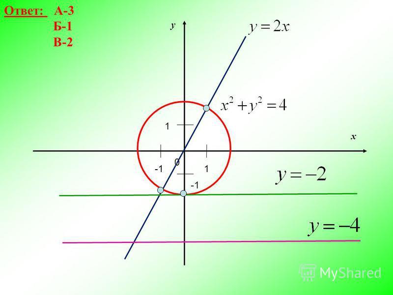 Ответ: А-3 Б-1 В-2 x y 0 1 1