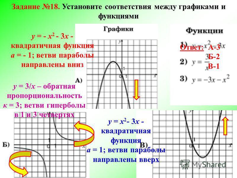 Задание 18. Установите соответствия между графиками и функциями у = x 2 - 3x - квадратичная функция а = 1; ветви параболы направлены вверх у = - x 2 - 3x - квадратичная функция а = - 1; ветви параболы направлены вниз у = 3/x – обратная пропорциональн
