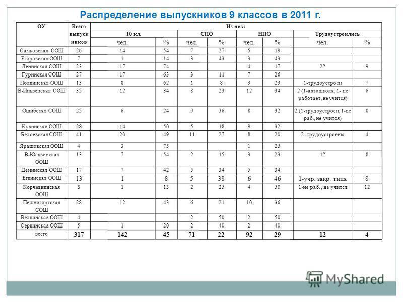 Распределение выпускниковв 9 классов в 2011 г.