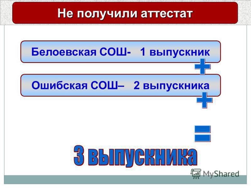 Результаты единого государственного экзамена Не получили аттестат Белоевская СОШ- 1 выпускник Ошибская СОШ– 2 выпускника