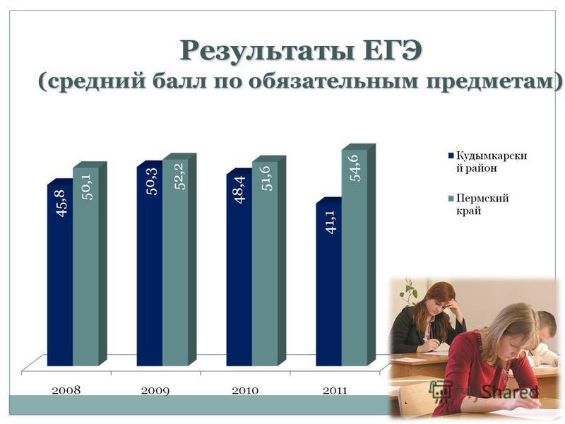 Результаты ЕГЭ (средний балл по обязательным предметам) Результаты ЕГЭ (средний балл по обязательным предметам)