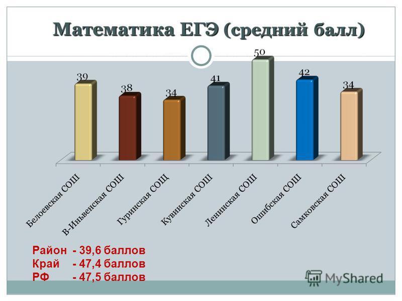 Математика ЕГЭ (средний балл) Математика ЕГЭ (средний балл) Район - 39,6 баллов Край- 47,4 баллов РФ - 47,5 баллов