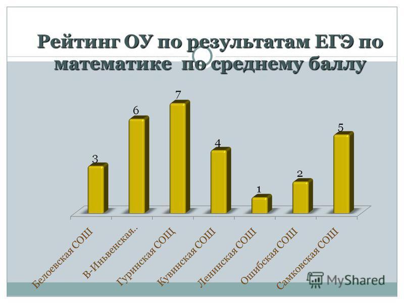 Рейтинг ОУ по результатам ЕГЭ по математике по среднему баллу