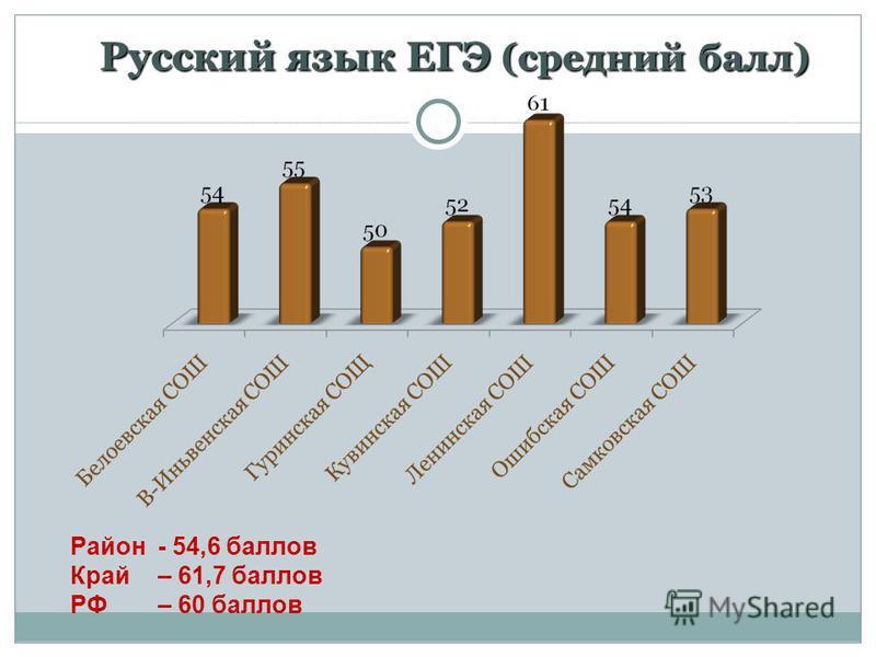 Русский язык ЕГЭ (средний балл) Русский язык ЕГЭ (средний балл) Район - 54,6 баллов Край – 61,7 баллов РФ – 60 баллов