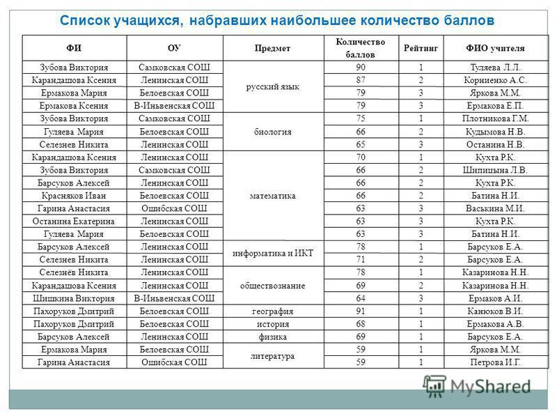 Список учащихся, набравших наибольшее количество баллов