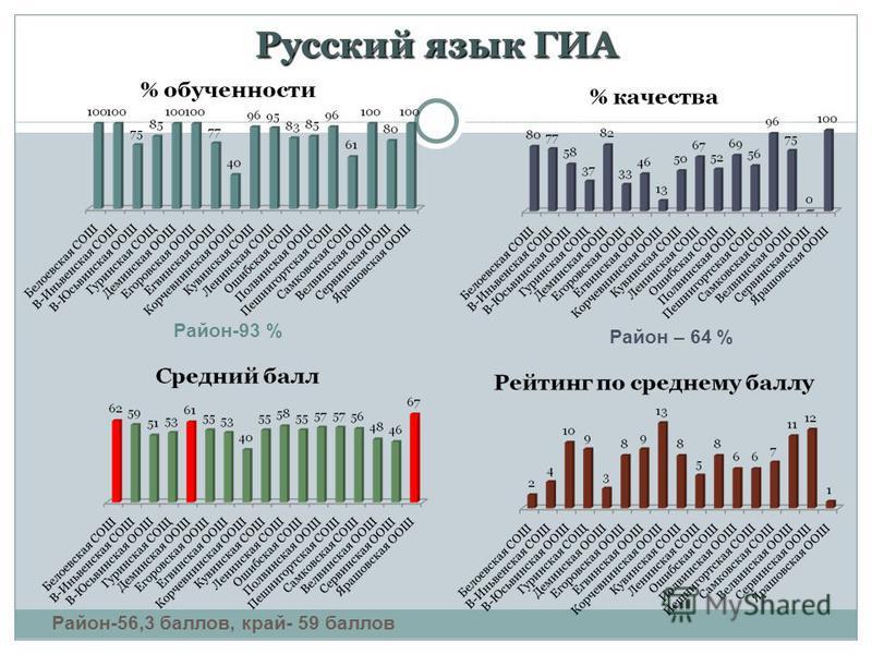 Русский язык ГИА Район-93 % Район – 64 % Район-56,3 баллов, край- 59 баллов