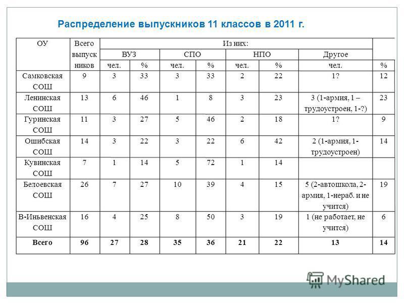 Распределение выпускниковв 11 классов в 2011 г.