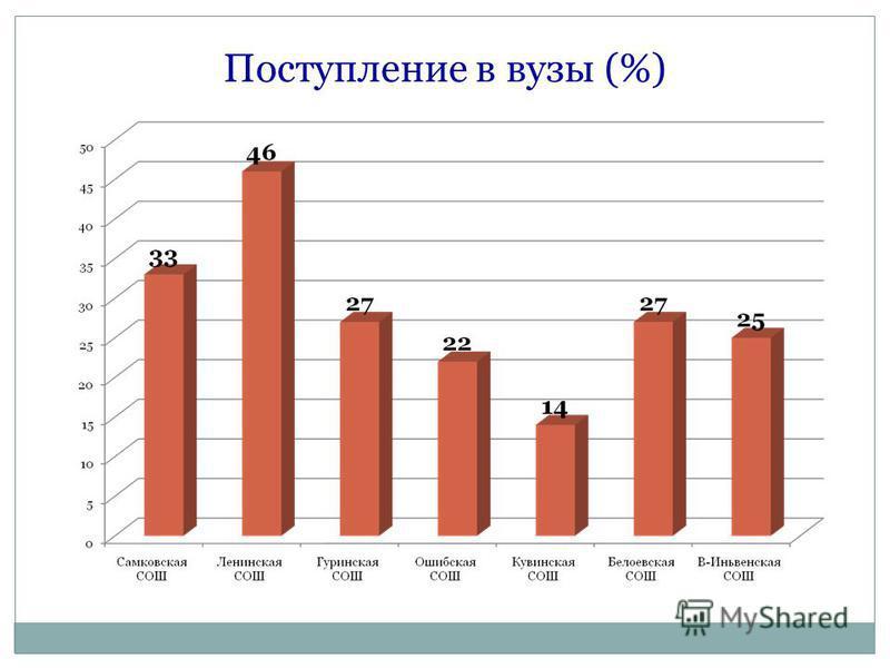 Поступление в вузы (%)