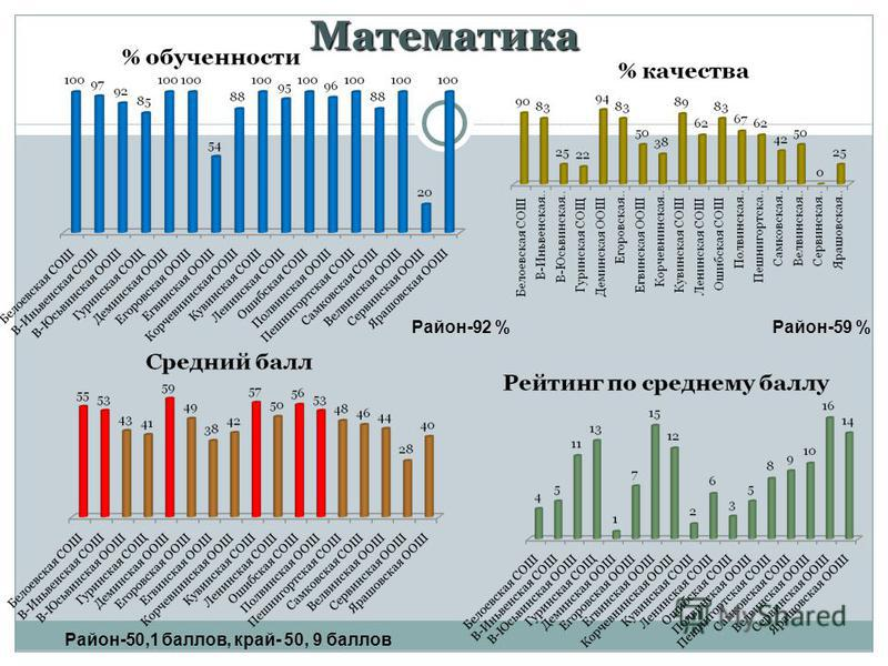 Математика Район-92 %Район-59 % Район-50,1 баллов, край- 50, 9 баллов