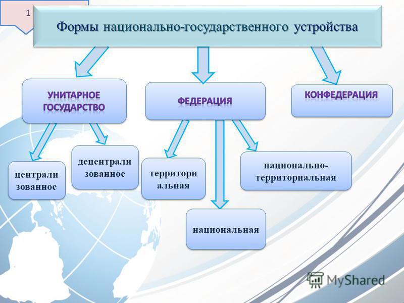 национально- территориальная децентрализованное централизованное 1 группа Формы национально-государственного устройства национальная территориальная