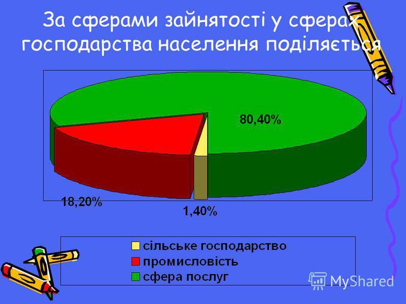 За сферами зайнятості у сферах господарства населення поділяється