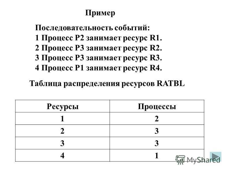 Пример Последовательность событий: 1 Процесс Р2 занимает ресурс R1. 2 Процесс Р3 занимает ресурс R2. 3 Процесс Р3 занимает ресурс R3. 4 Процесс Р1 занимает ресурс R4. Таблица распределения ресурсов RATBL Ресурсы Процессы 12 23 33 41