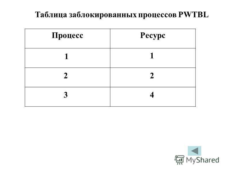 Таблица заблокированных процессов PWTBL Процесс Ресурс 1 1 22 34