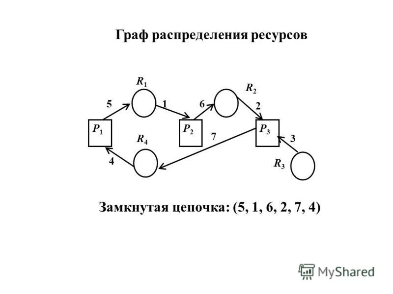 4 7 3 2 615 P1P1 R1R1 R4R4 R2R2 R3R3 P2P2 P3P3 Граф распределения ресурсов Замкнутая цепочка: (5, 1, 6, 2, 7, 4)