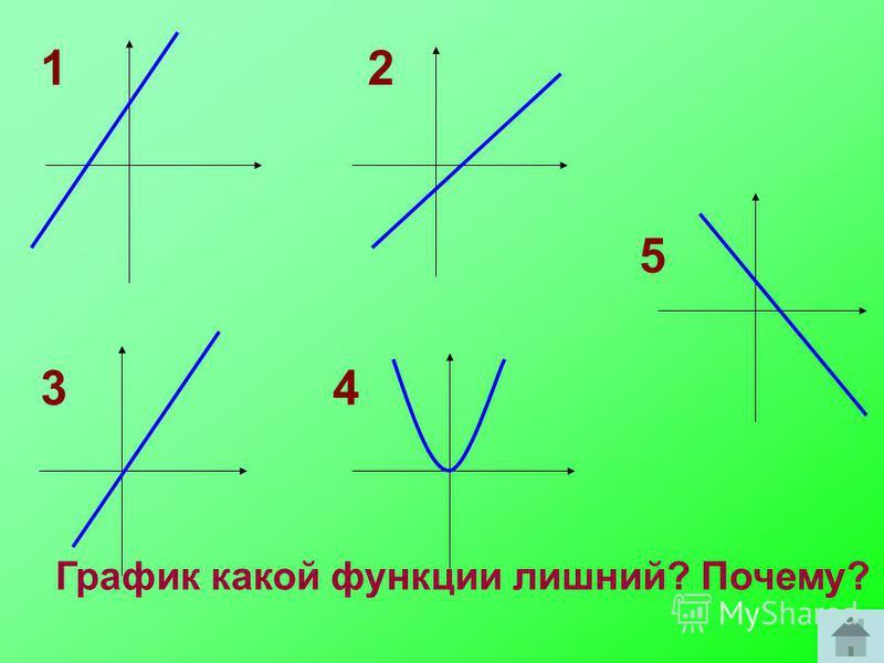 12 34 5 График какой функции лишний? Почему?