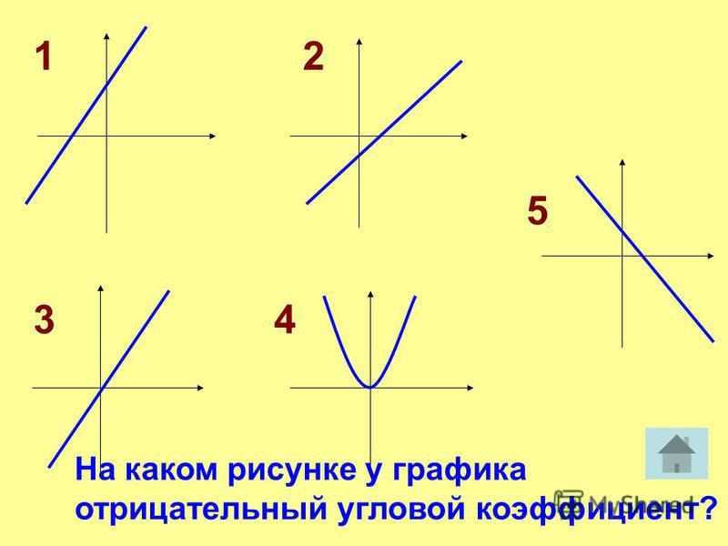 12 34 5 На каком рисунке у графика отрицательный угловой коэффициент?