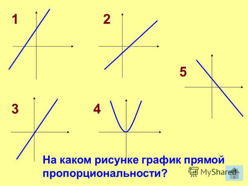 12 34 5 На каком рисунке график прямой пропорциональности?