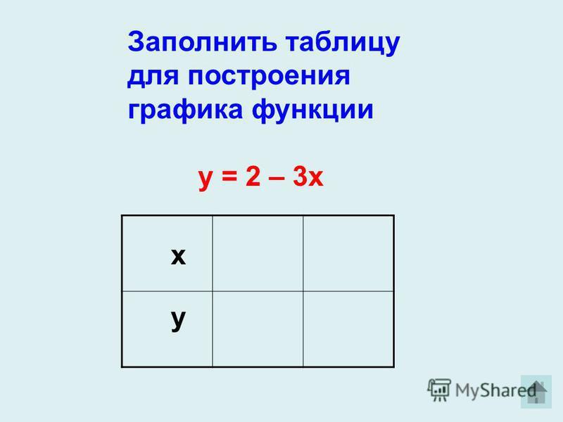 Заполнить таблицу для построения графика функции у = 2 – 3 х х у