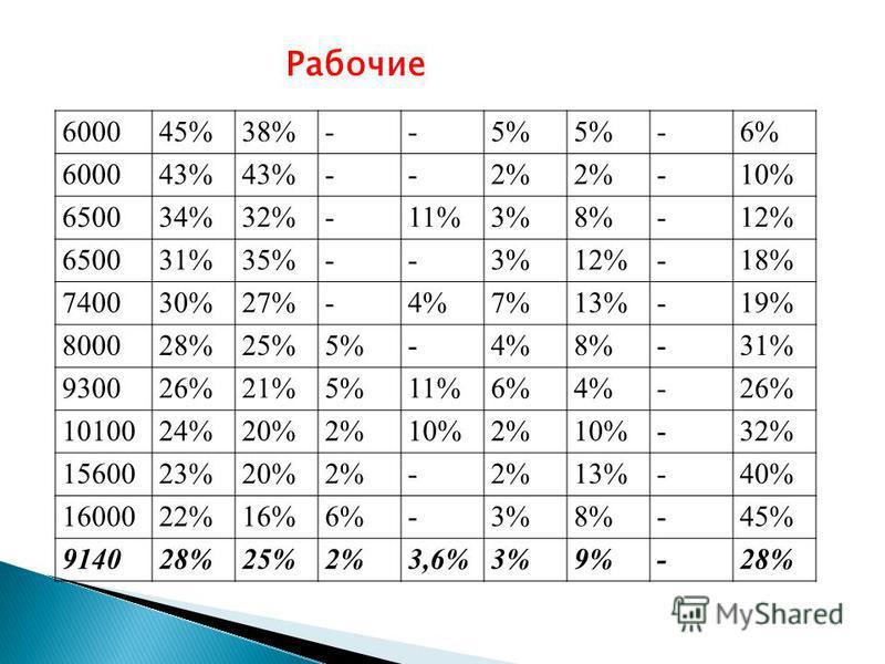 600045%38%--5% -6% 600043% --2% -10% 650034%32%-11%3%8%-12% 650031%35%--3%12%-18% 740030%27%-4%7%13%-19% 800028%25%5%-4%8%-31% 930026%21%5%11%6%4%-26% 1010024%20%2%10%2%10%-32% 1560023%20%2%- 13%-40% 1600022%16%6%-3%8%-45% 914028%25%2%3,6%3%9%-28% Ра