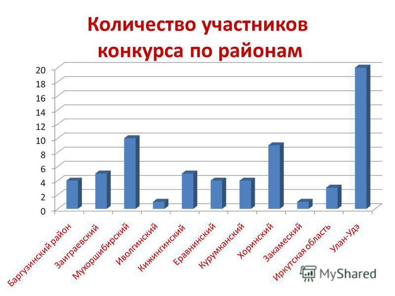 Количество участников конкурса по районам