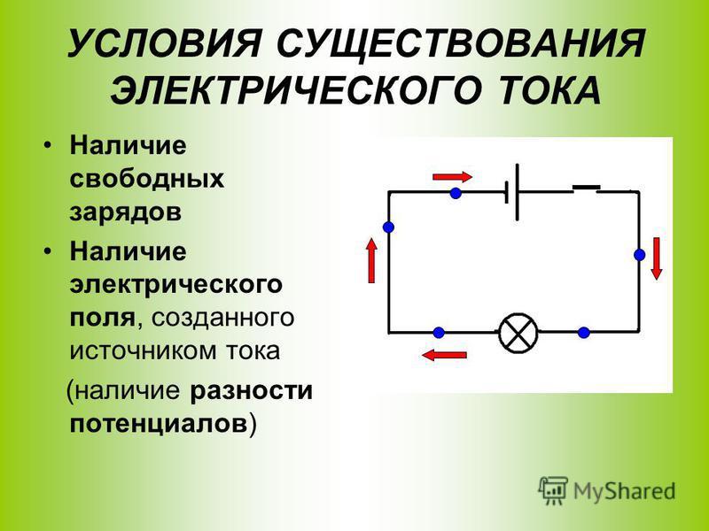УСЛОВИЯ СУЩЕСТВОВАНИЯ ЭЛЕКТРИЧЕСКОГО ТОКА Наличие свободных зарядов Наличие электрического поля, созданного источником тока (наличие разности потенциалов)