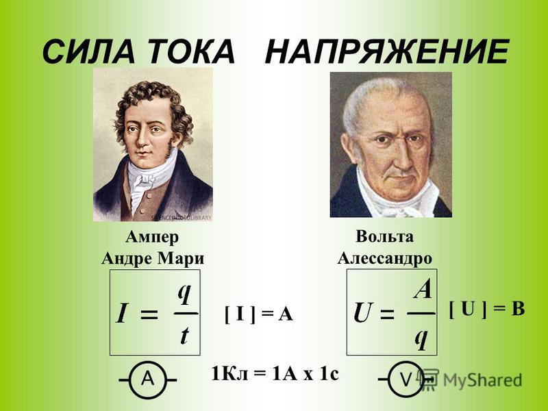 СИЛА ТОКА НАПРЯЖЕНИЕ [ I ] = A [ U ] = В 1Кл = 1А х 1 с Ампер Андре Мари Вольта Алессандро