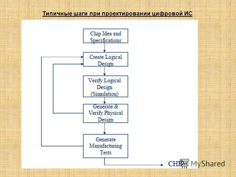 Типичные шаги при проектировании цифровой ИС