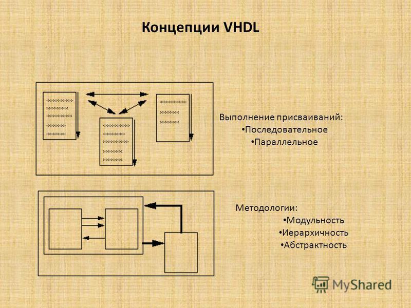 Concepts of VHDL Концепции VHDL Выполнение присваиваний: Последовательное Параллельное Методологии: Модульность Иерархичность Абстрактность