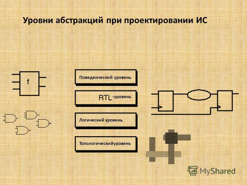 Уровни абстракций при проектировании ИС Поведенческий уровень Логический уровень Топологическийуровень -уровень