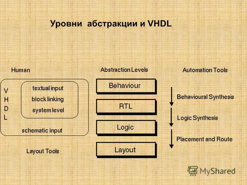 Уровни абстракции и VHDL