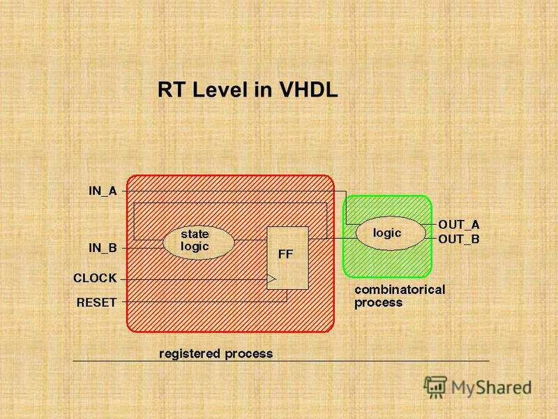 RT Level in VHDL