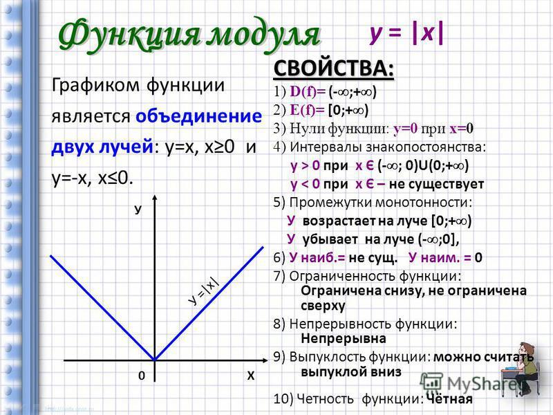 Графиком функции является объединение двух лучей: у=х, х 0 и у=-х, х 0. СВОЙСТВА: 1) D(f)= (- ;+ ) 2) Е(f)= [0;+ ) 3) Нули функции: у=0 при х=0 4) Интервалы знакопостоянства: у > 0 при х Є (- ; 0)U(0;+ ) у < 0 при х Є – не существует 5) Промежутки мо
