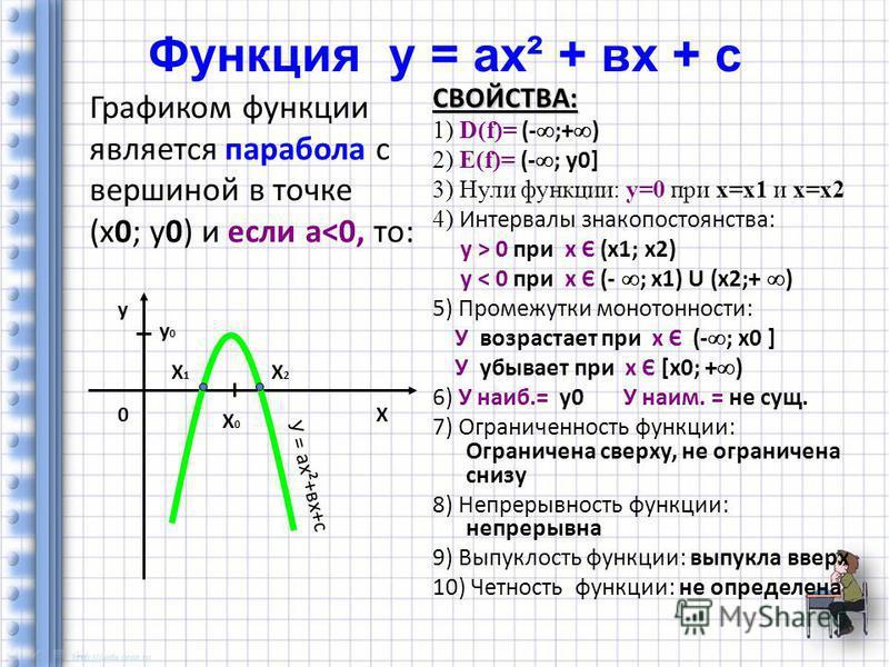Функция у = ах² + вх + с Графиком функции является парабола с вершиной в точке (х 0; у 0) и если а<0, то: СВОЙСТВА: 1) D(f)= (- ;+ ) 2) Е(f)= (- ; y0] 3) Нули функции: у=0 при х=х 1 и х=х 2 4) Интервалы знакопостоянства: у > 0 при х Є (х 1; х 2) у <